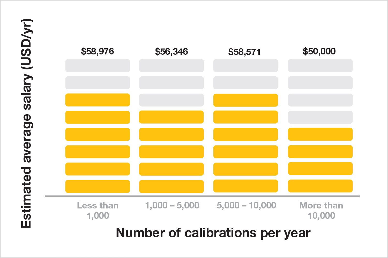 Number of calibrations per year chart