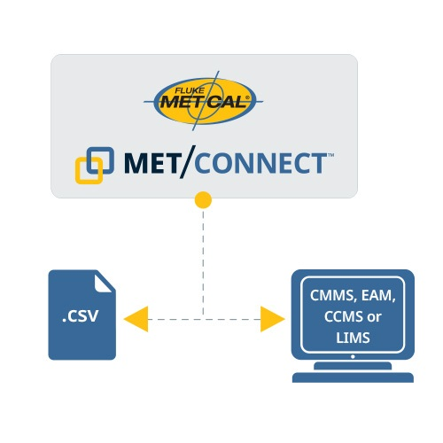 How MET/CONNECT works with MET/CAL Calibration Management Software